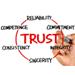 trust our digital marketing agency