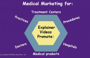 animated explainer videos can be used to market medical